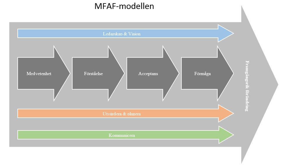 MFAF-modellen - Förändringsledning när det fungerar