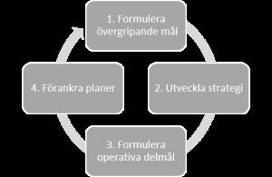Fyra styrande komponenter